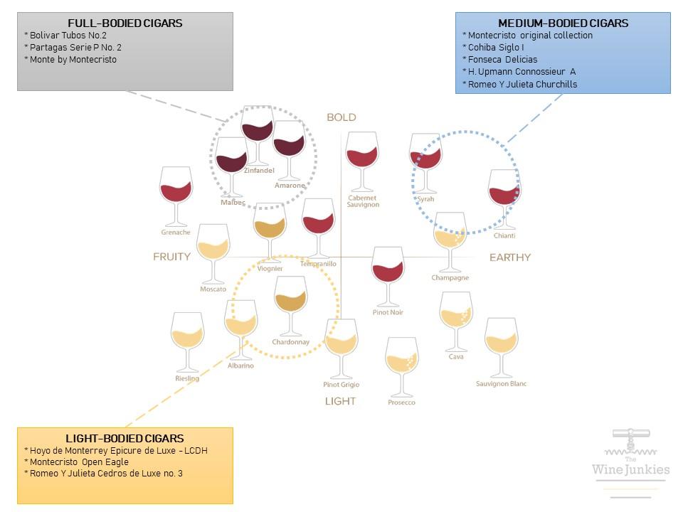 the_wine_junkies_cigar_wine_chart