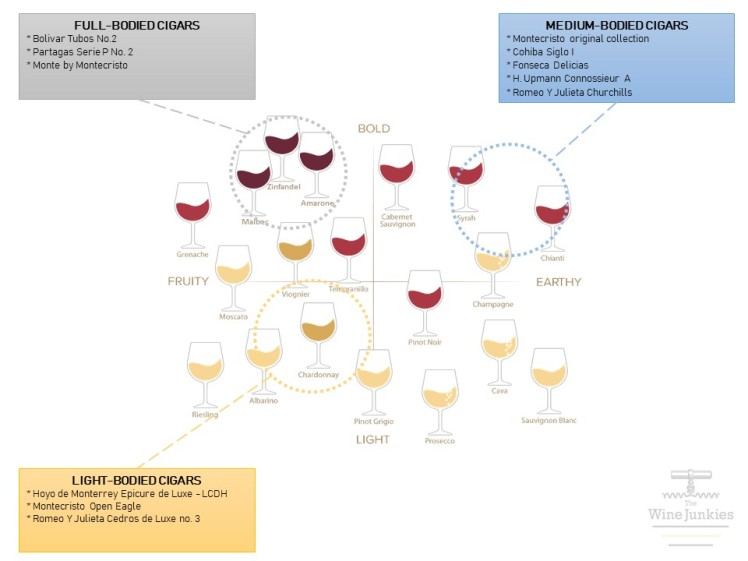 the_wine_junkies_cigar_wine_chart
